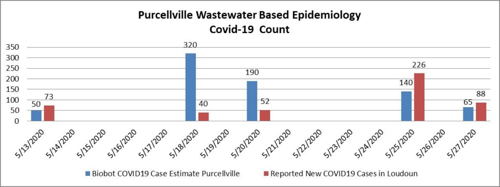 Depiction of Biobot results and new COVID cases in Purcellville/Loudoun