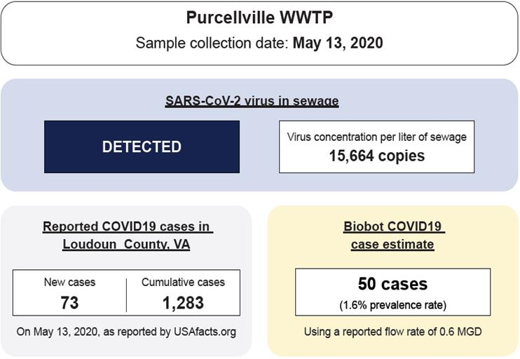 Chart of results of Purcellville wastewater testing for COVID-19
